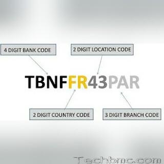 SWIFT code Image at Techbmc.com