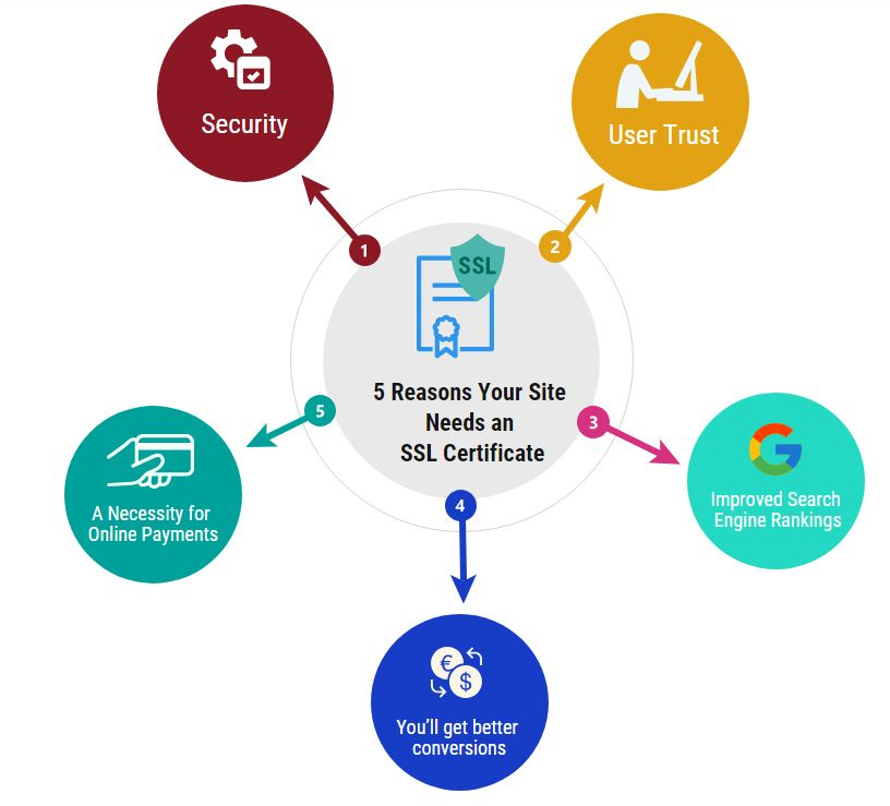 5 Reasons To Add SSL Certificate To Your Blog/Site • Techs