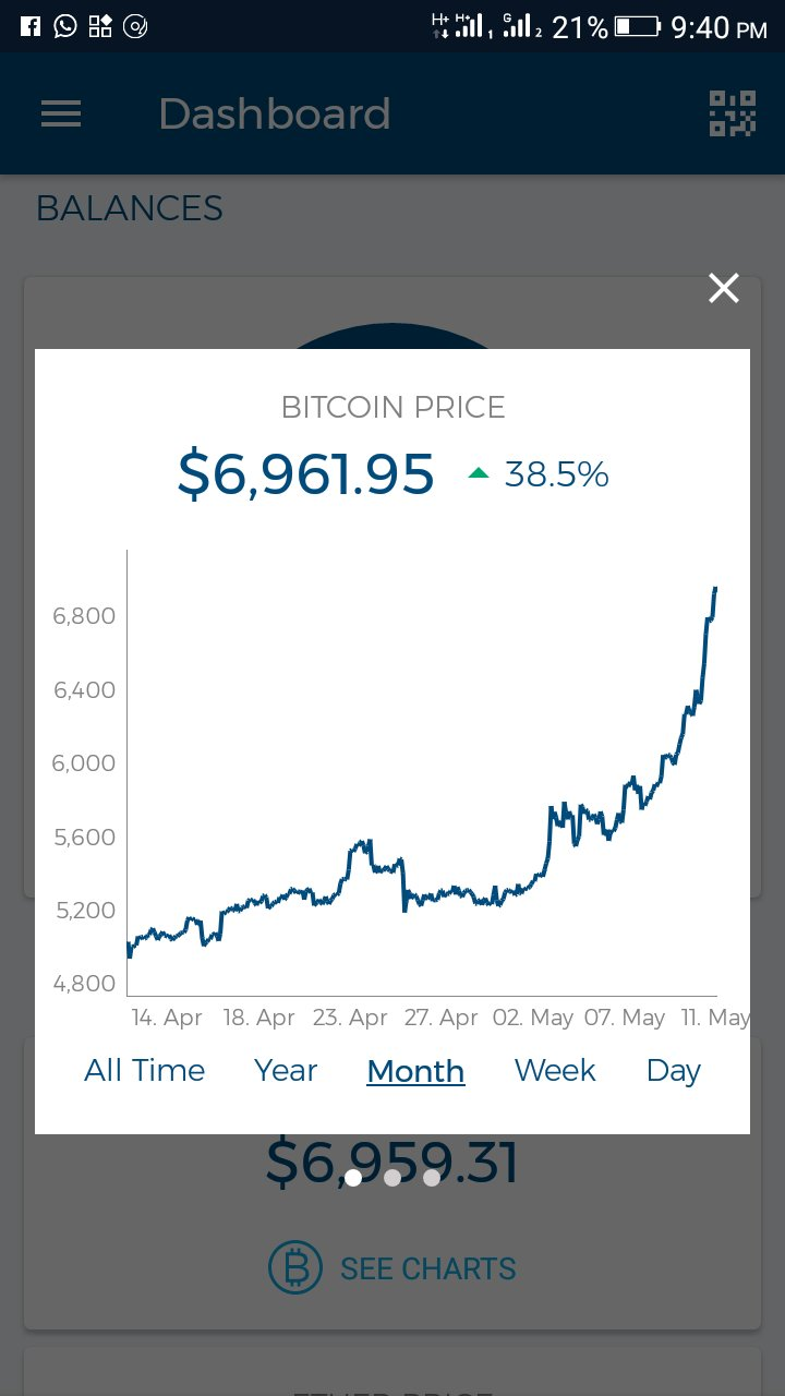 Bitcoin Price massively Increased to $6,961 - What ...